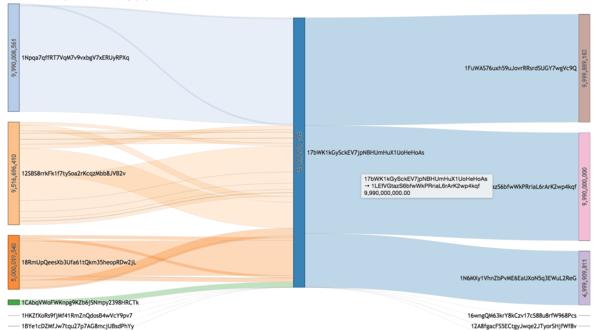 Bitcoin Address-to-Address Visualizer